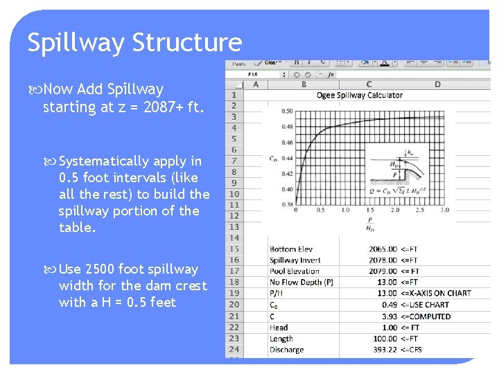 Spillway Structure Now Add Spillway starting at z = 2087+ ft. Systematically apply in