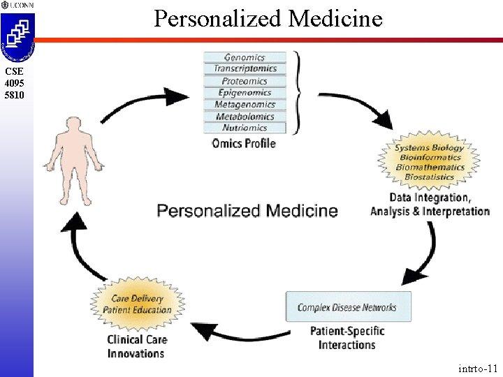 Personalized Medicine CSE 4095 5810 intrto-11