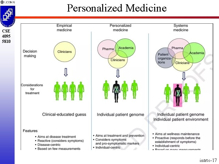 Personalized Medicine CSE 4095 5810 intrto-17