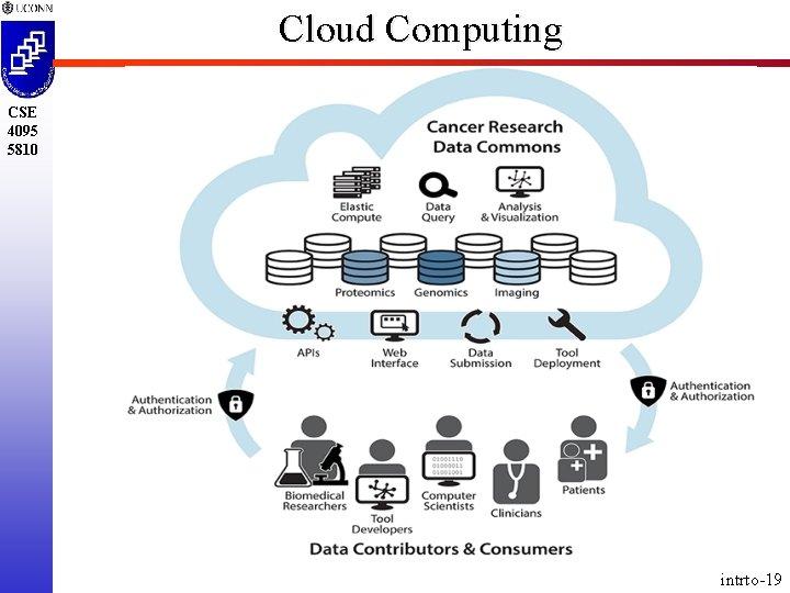 Cloud Computing CSE 4095 5810 intrto-19