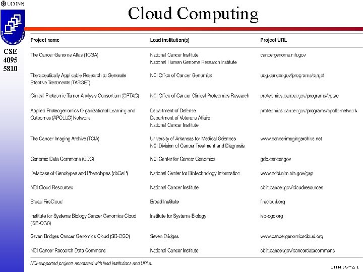 Cloud Computing CSE 4095 5810 intrto-21