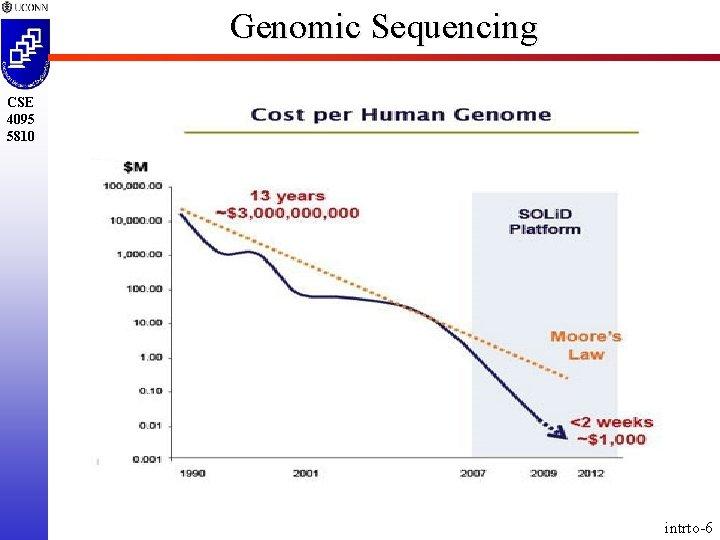 Genomic Sequencing CSE 4095 5810 intrto-6