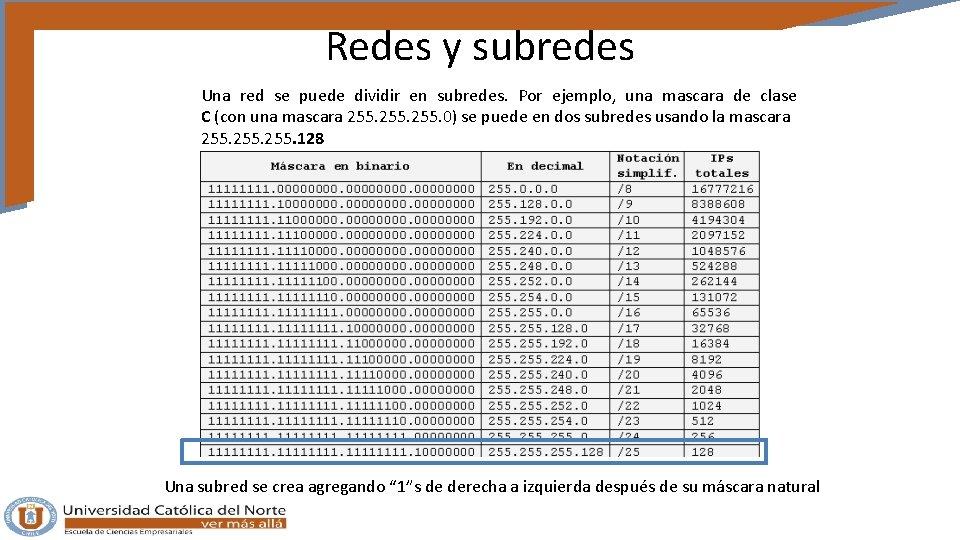 Redes y subredes Una red se puede dividir en subredes. Por ejemplo, una mascara