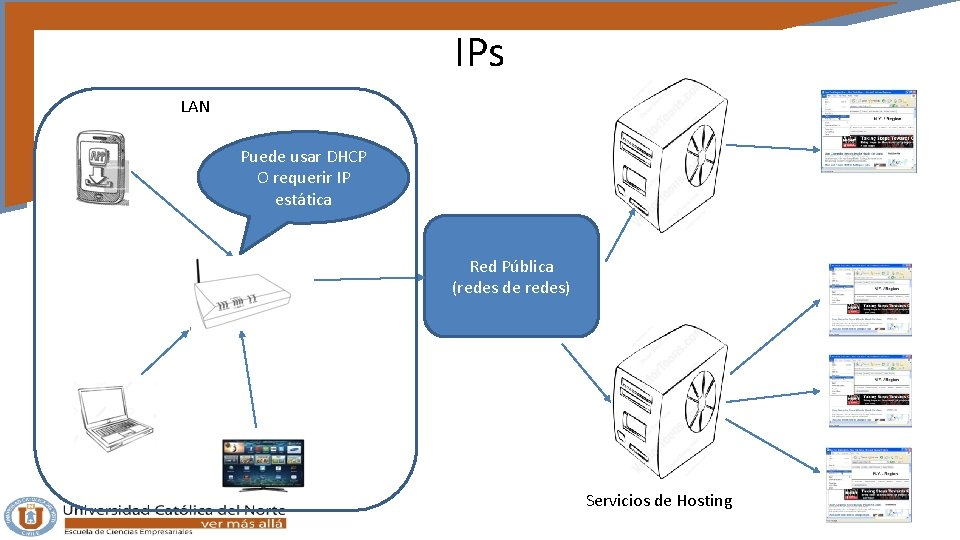 IPs LAN Puede usar DHCP O requerir IP estática Red Pública (redes de redes)