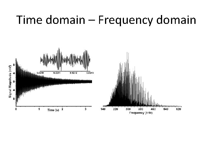 Time domain – Frequency domain