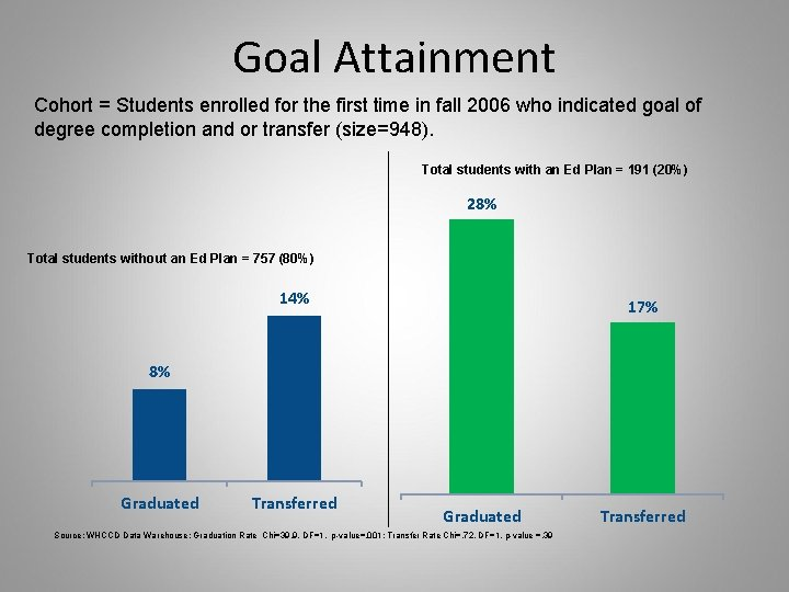 Goal Attainment Cohort = Students enrolled for the first time in fall 2006 who