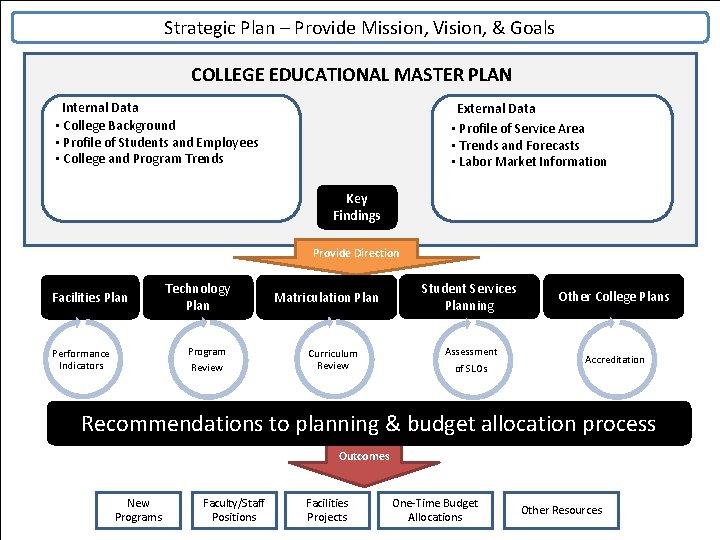 Strategic Plan – Provide Mission, Vision, & Goals COLLEGE EDUCATIONAL MASTER PLAN Internal Data