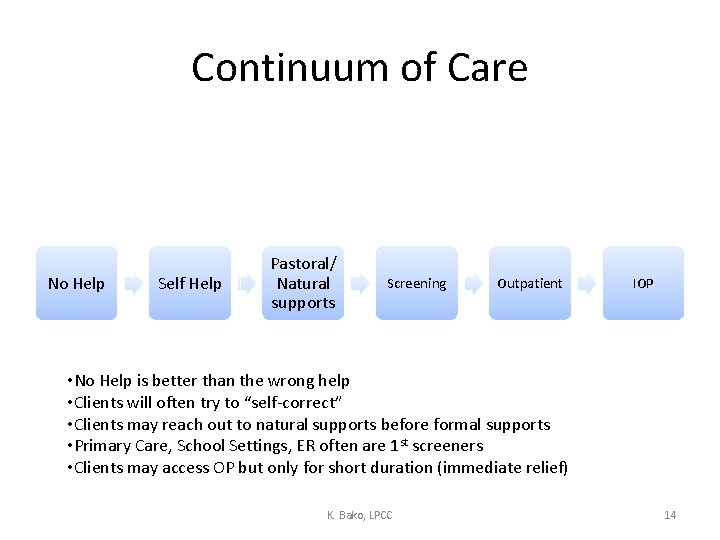 Continuum of Care No Help Self Help Pastoral/ Natural supports Screening Outpatient IOP •