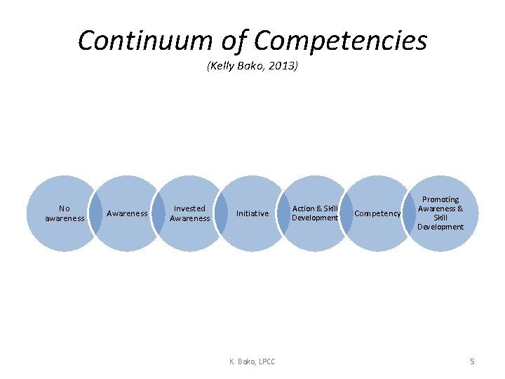 Continuum of Competencies (Kelly Bako, 2013) No awareness Awareness Invested Awareness Initiative K. Bako,