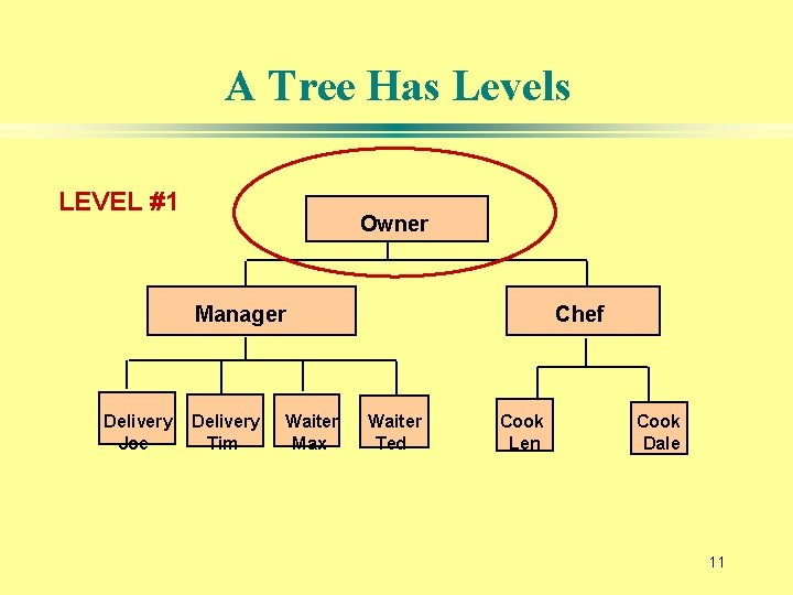 A Tree Has Levels LEVEL #1 Owner Manager Delivery Joe Delivery Tim Waiter Max