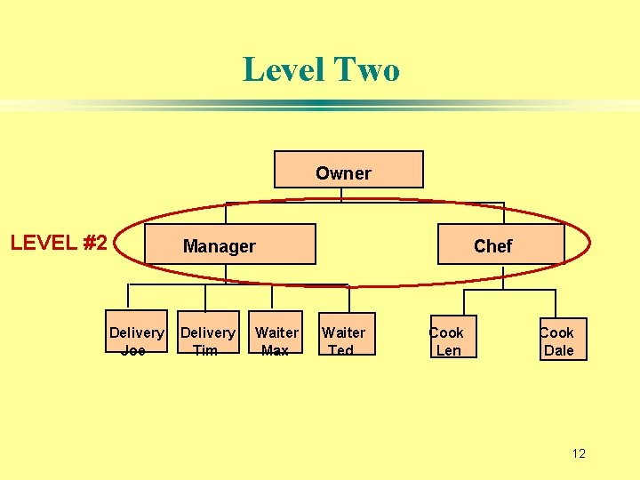 Level Two Owner LEVEL #2 Manager Delivery Joe Delivery Tim Waiter Max Chef Waiter