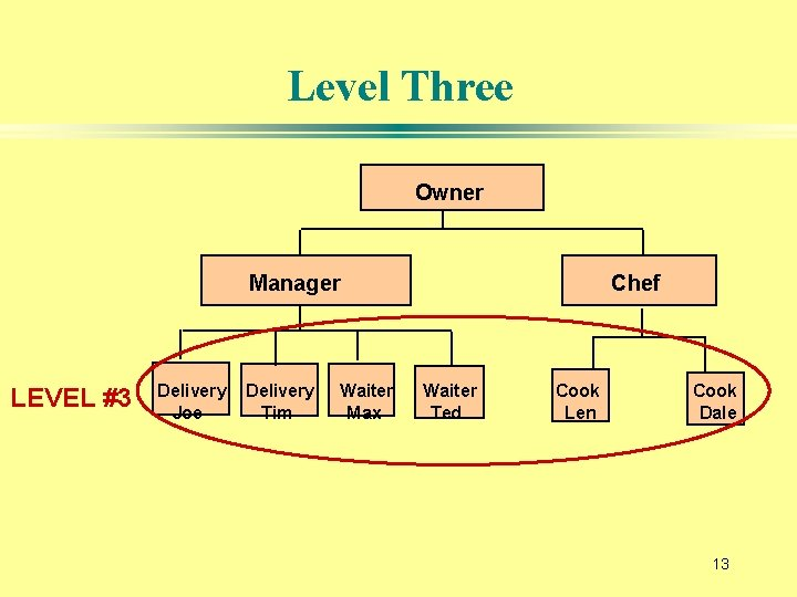 Level Three Owner Manager LEVEL #3 Delivery Joe Delivery Tim Waiter Max Chef Waiter