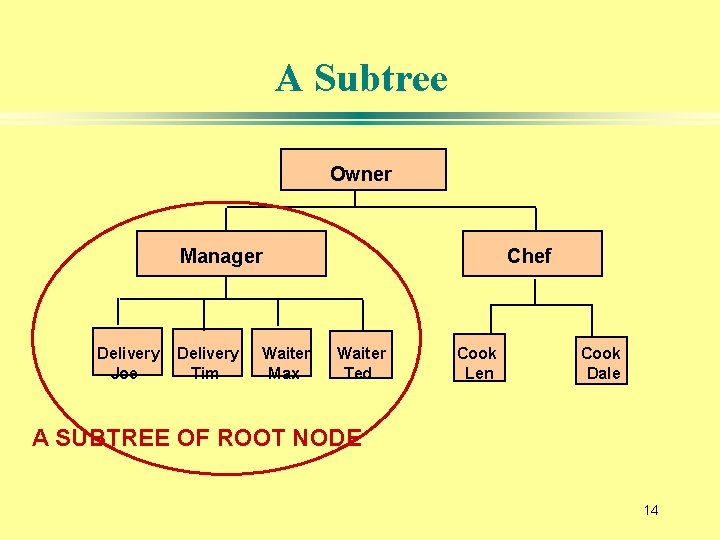 A Subtree Owner Manager Delivery Joe Delivery Tim Waiter Max Chef Waiter Ted Cook