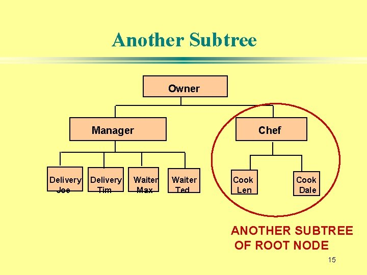 Another Subtree Owner Manager Delivery Joe Delivery Tim Waiter Max Chef Waiter Ted Cook