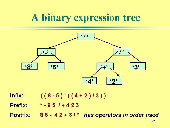 A binary expression tree '*' '/' '-' ' 8' ' 5' ' 3' '+'