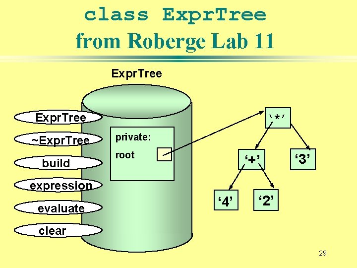 class Expr. Tree from Roberge Lab 11 Expr. Tree ~Expr. Tree build '*' private: