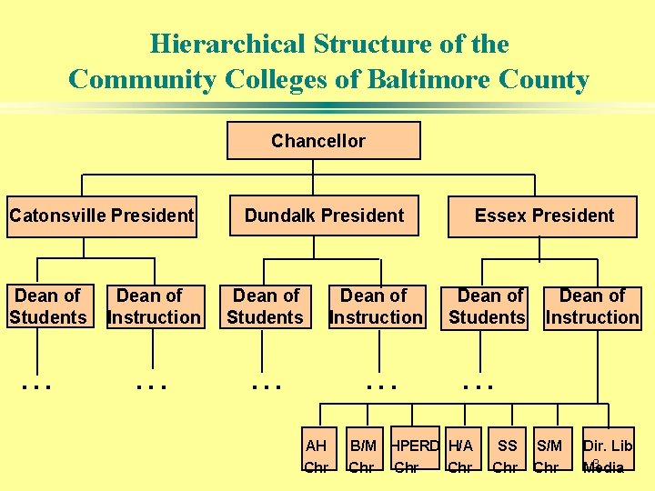Hierarchical Structure of the Community Colleges of Baltimore County Chancellor Catonsville President Dean of