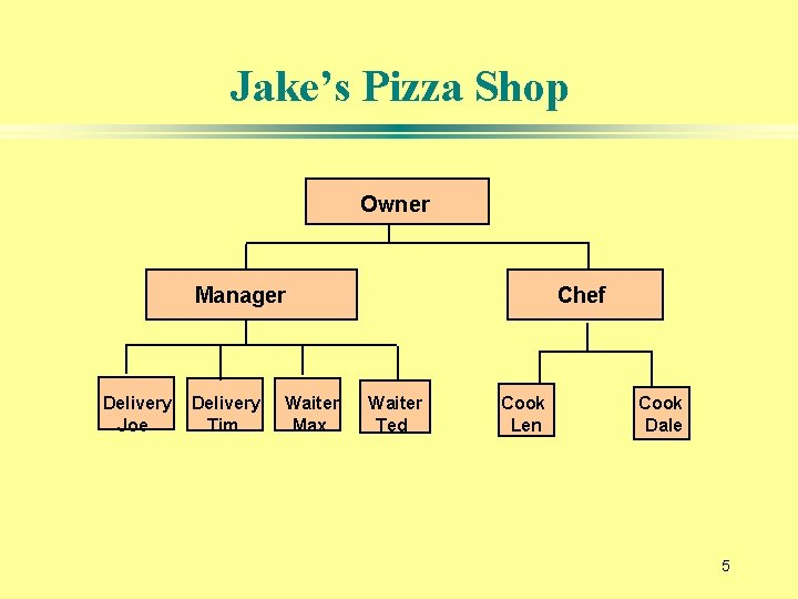 Jake's Pizza Shop Owner Manager Delivery Joe Delivery Tim Waiter Max Chef Waiter Ted