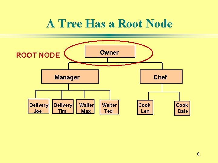 A Tree Has a Root Node Owner ROOT NODE Manager Delivery Joe Delivery Tim