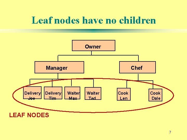 Leaf nodes have no children Owner Manager Delivery Joe Delivery Tim Waiter Max Chef