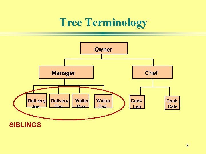 Tree Terminology Owner Manager Delivery Joe Delivery Tim Waiter Max Chef Waiter Ted Cook