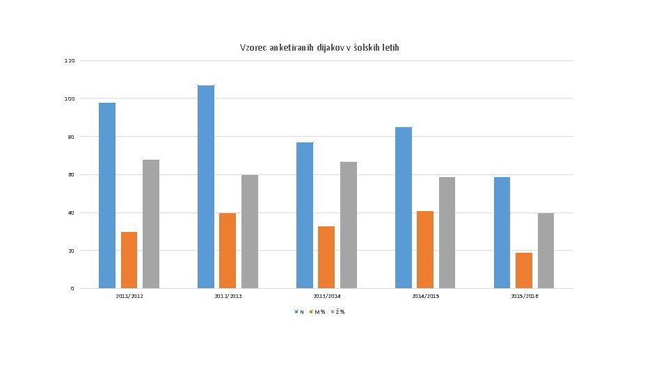 Vzorec anketiranih dijakov v šolskih letih 120 100 80 60 40 2011/2012/2013/2014 N M%