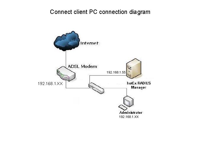 Connect client PC connection diagram 192. 168. 1. XX 192. 168. 1. 55 192.