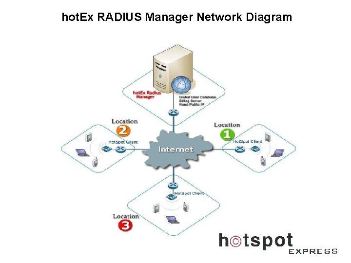 hot. Ex RADIUS Manager Network Diagram
