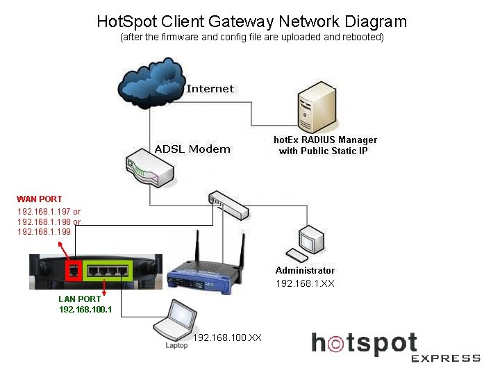 Hot. Spot Client Gateway Network Diagram (after the firmware and config file are uploaded