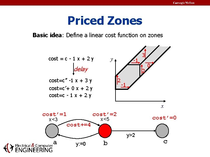 Priced Zones Basic idea: Define a linear cost function on zones cost = c