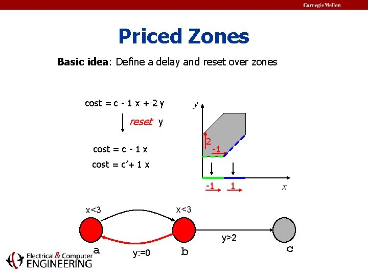 Priced Zones Basic idea: Define a delay and reset over zones cost = c