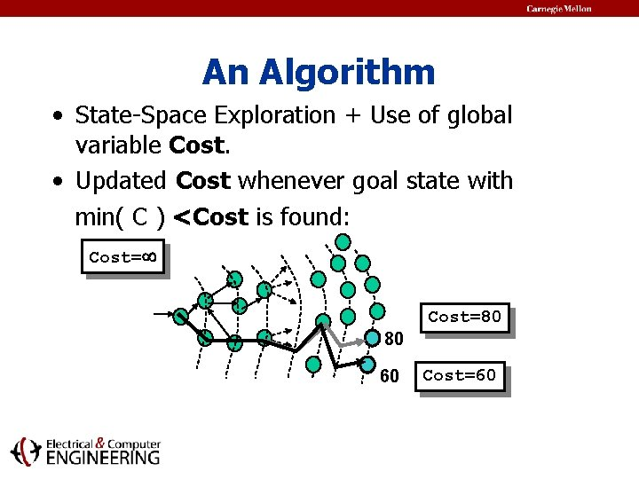 An Algorithm • State-Space Exploration + Use of global variable Cost. • Updated Cost