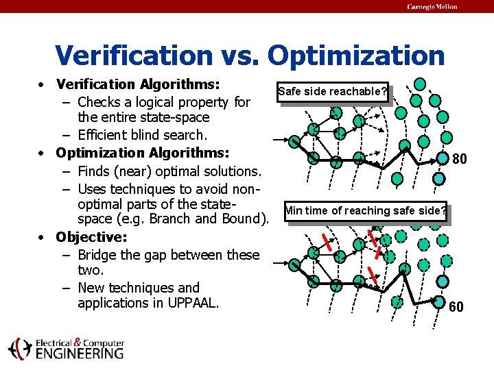 Verification vs. Optimization • Verification Algorithms: – Checks a logical property for the entire