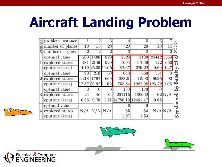Benchmark by Beasley et al 2000 runways Aircraft Landing Problem