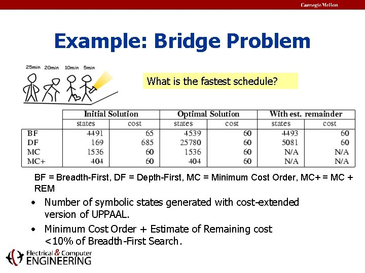 Example: Bridge Problem What is the fastest schedule? BF = Breadth-First, DF = Depth-First,