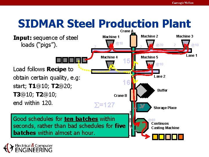 """SIDMAR Steel Production Plant Crane A Input: sequence of steel loads (""""pigs""""). @10 2"""