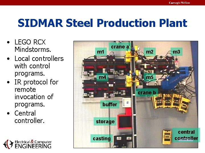 SIDMAR Steel Production Plant • LEGO RCX Mindstorms. • Local controllers with control programs.