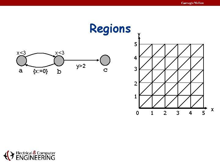 Regions y 5 x<3 a x<3 {x: =0} b 4 y>2 c 3 2