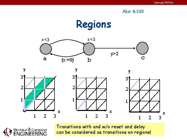 Alur & Dill Regions x<3 y>2 a y c b {x: =0} y y