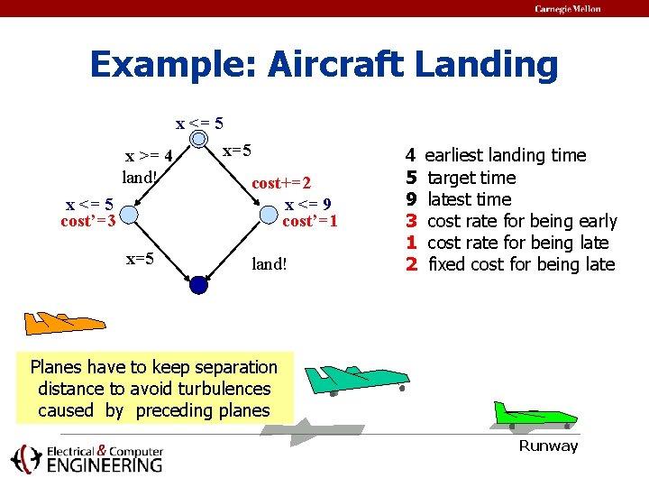 Example: Aircraft Landing x <= 5 x >= 4 land! x <= 5 cost'=3