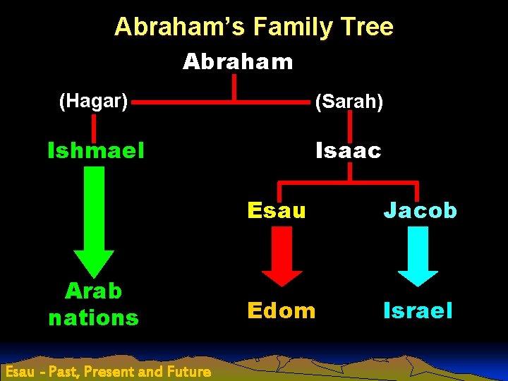 Abraham's Family Tree Abraham (Hagar) (Sarah) Ishmael Isaac Arab nations Esau - Past, Present