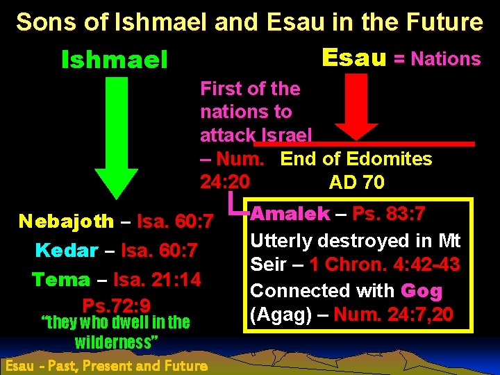 Sons of Ishmael and Esau in the Future Esau = Nations Ishmael First of