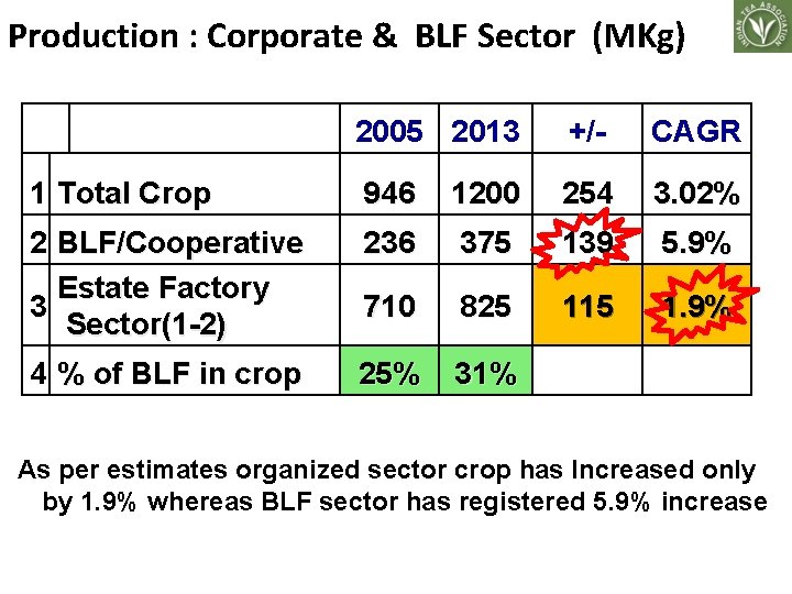 Production : Corporate & BLF Sector (MKg) 2005 2013 +/- CAGR 1 Total Crop