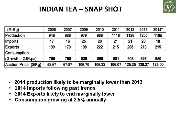 INDIAN TEA – SNAP SHOT . • 2014 production likely to be marginally lower