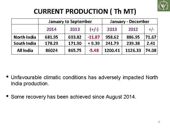 CURRENT PRODUCTION ( Th MT) January to September North India South India All India