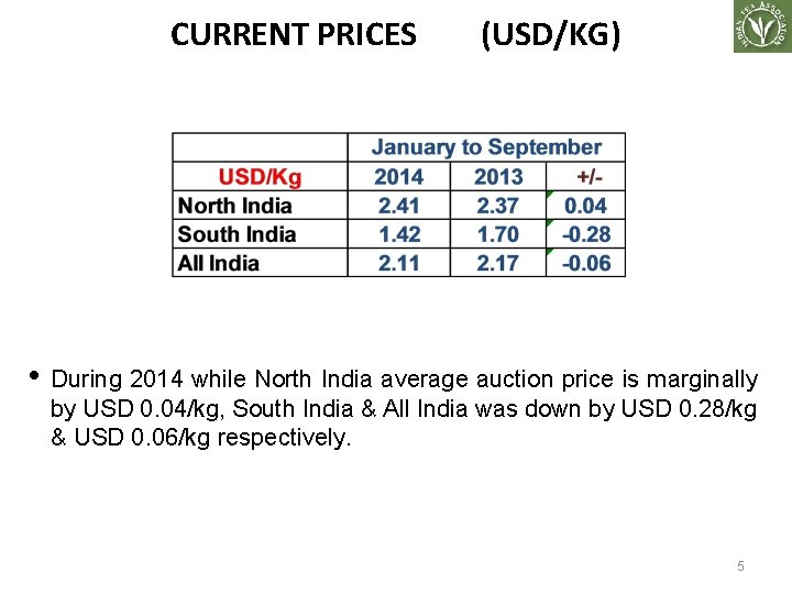 CURRENT PRICES (USD/KG) • During 2014 while North India average auction price is marginally