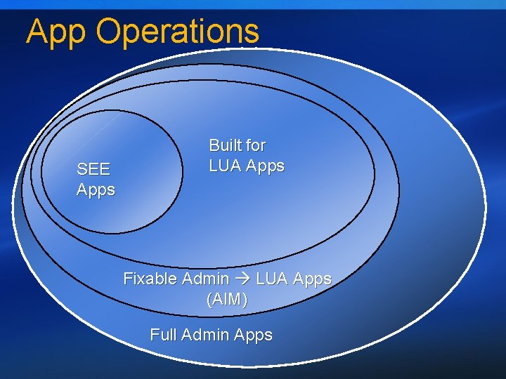 App Operations SEE Apps Built for LUA Apps Fixable Admin LUA Apps (AIM) Full