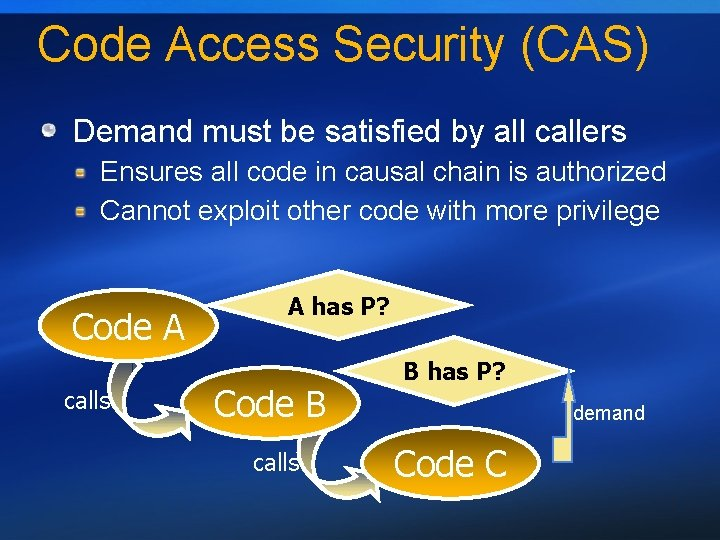 Code Access Security (CAS) Demand must be satisfied by all callers Ensures all code