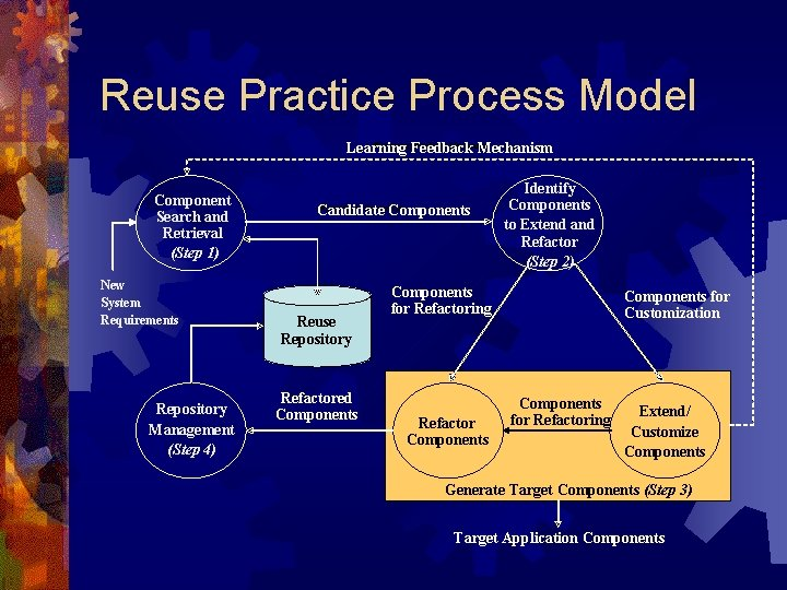 Reuse Practice Process Model ®Learning. Feedback Mechanism Learning Mechanism Component Search and Retrieval (Step