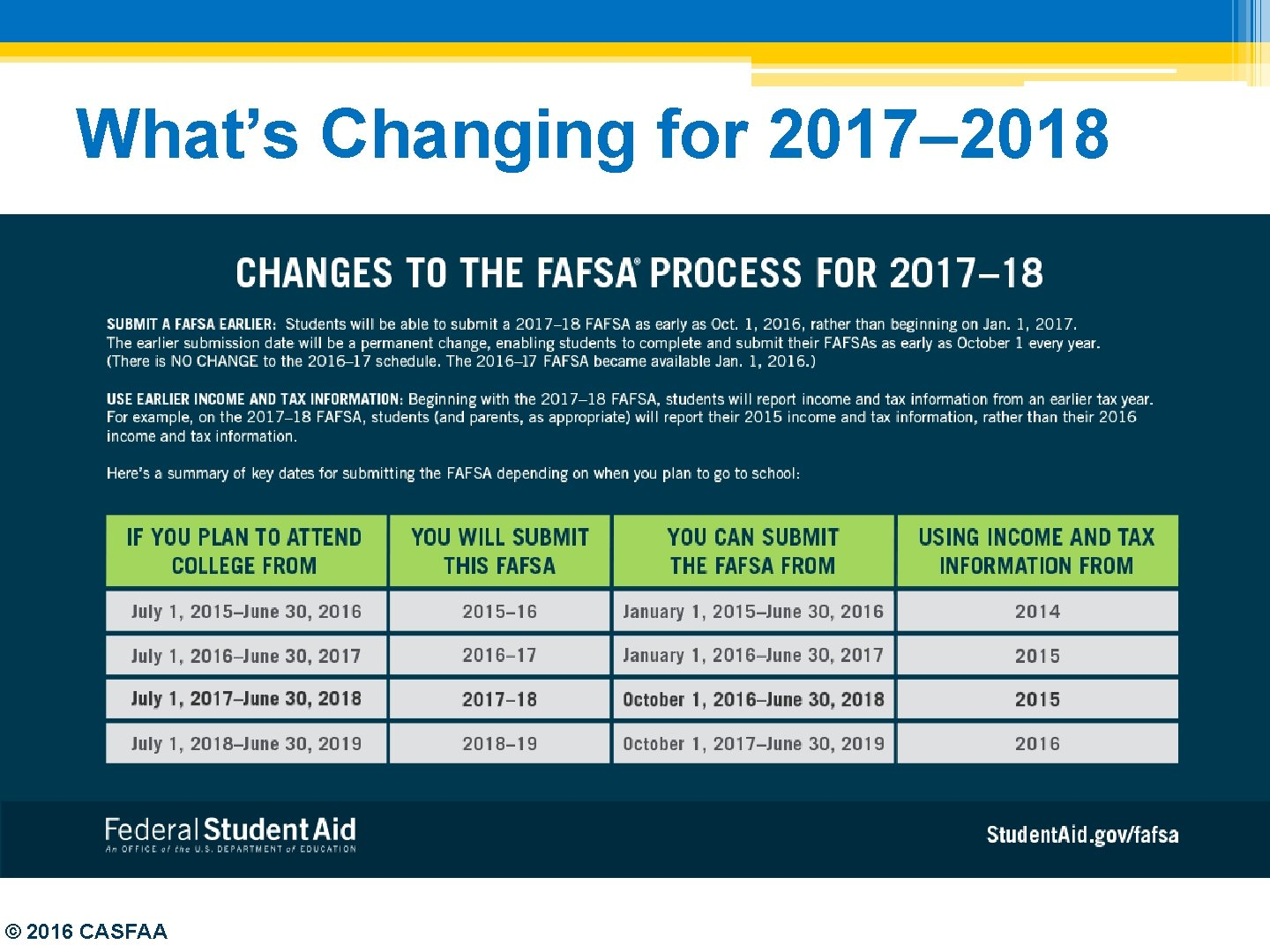 What's Changing for 2017– 2018 © 2016 CASFAA